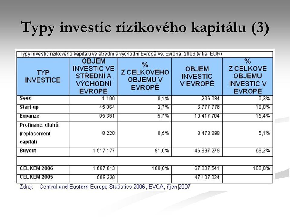 Typy investic rizikového kapitálu (3)