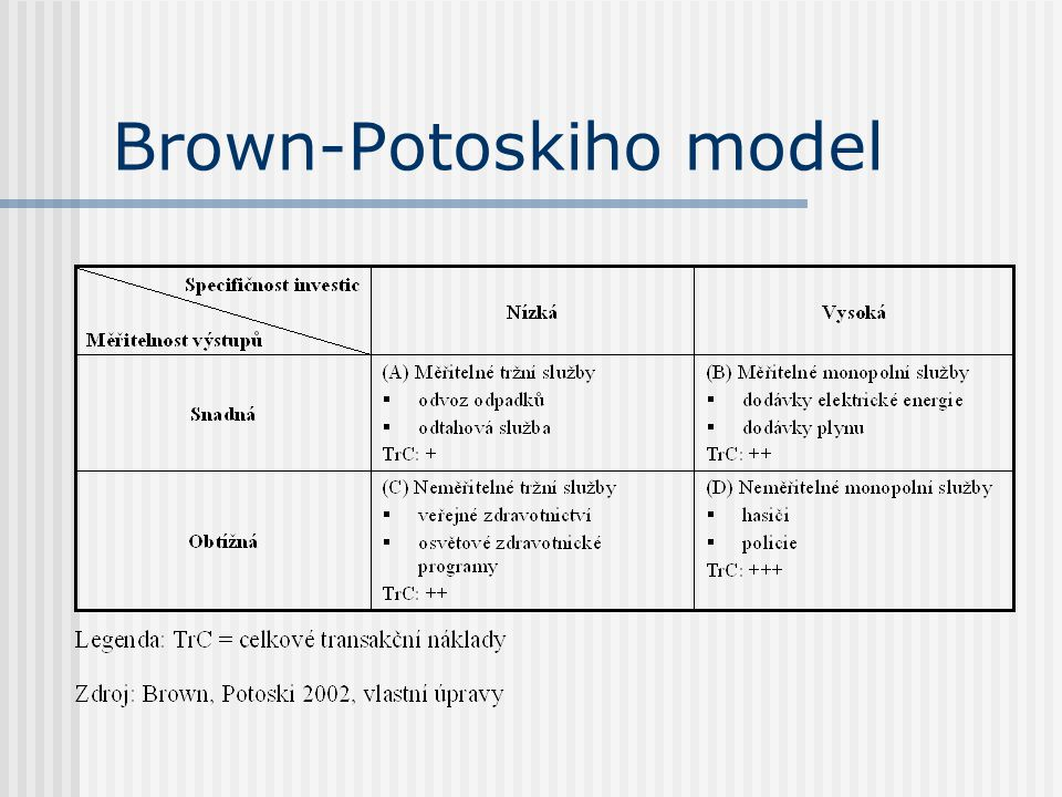 Brown-Potoskiho model