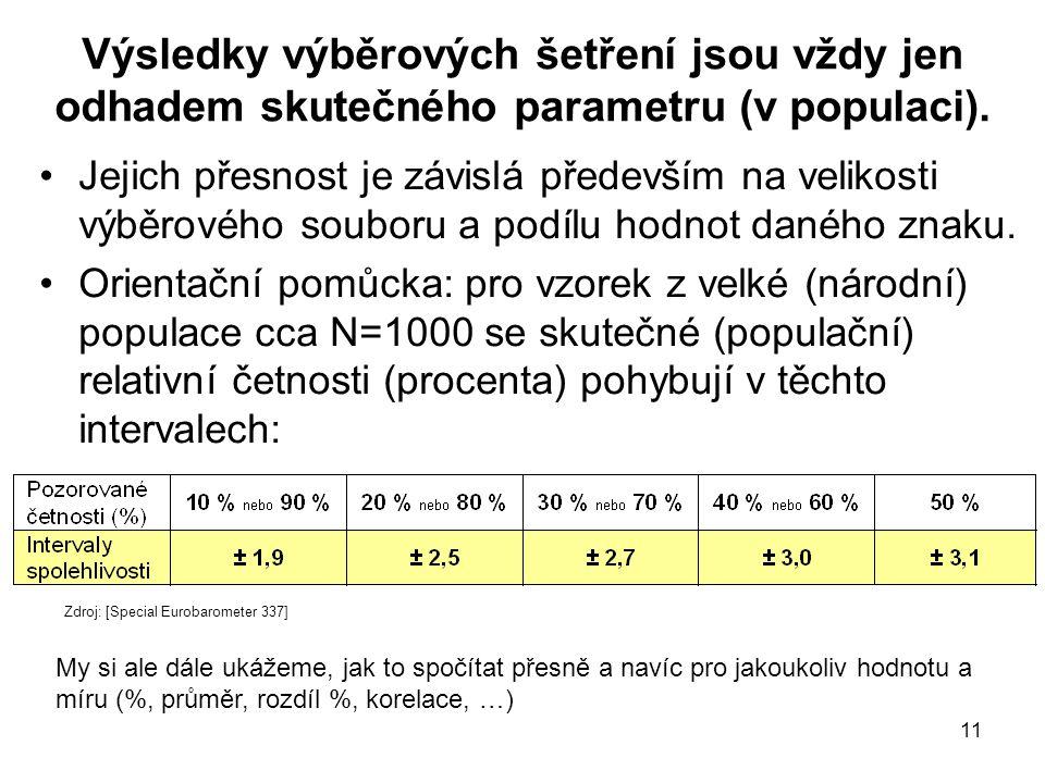 11 Výsledky výběrových šetření jsou vždy jen odhadem skutečného parametru (v populaci). Jejich přesnost je závislá především na velikosti výběrového s