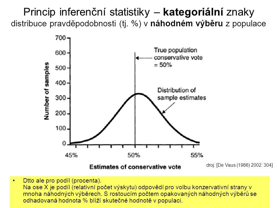 15 Princip inferenční statistiky – kategoriální znaky distribuce pravděpodobnosti (tj. %) v náhodném výběru z populace Dtto ale pro podíl (procenta).