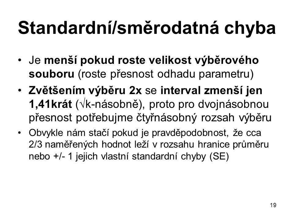 19 Standardní/směrodatná chyba Je menší pokud roste velikost výběrového souboru (roste přesnost odhadu parametru) Zvětšením výběru 2x se interval zmen