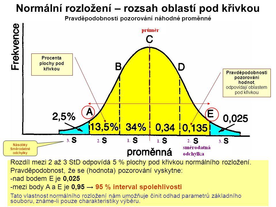 22 Normální rozložení – rozsah oblastí pod křivkou Pravděpodobnosti pozorování náhodné proměnné Rozdíl mezi 2 až 3 StD odpovídá 5 % plochy pod křivkou