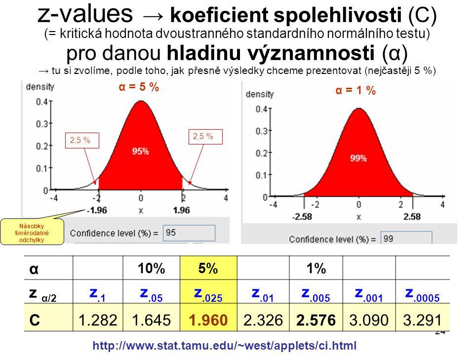 24 z-values → koeficient spolehlivosti (C) (= kritická hodnota dvoustranného standardního normálního testu) pro danou hladinu významnosti (α) → tu si
