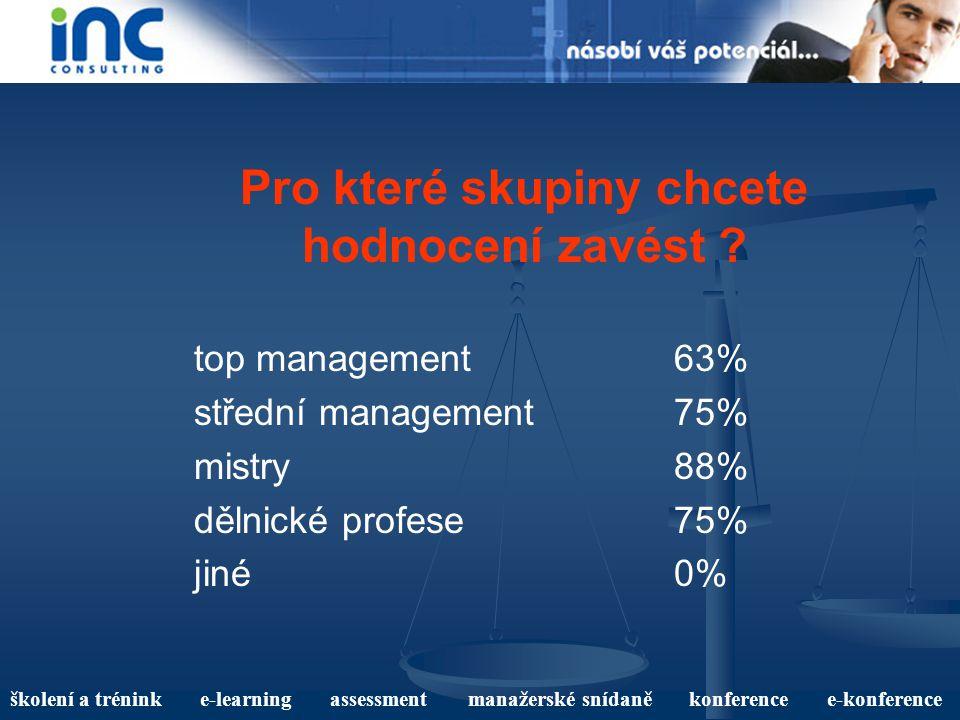 školení a trénink e-learning assessment manažerské snídaně konference e-konference Pro které skupiny chcete hodnocení zavést ? top management63% střed