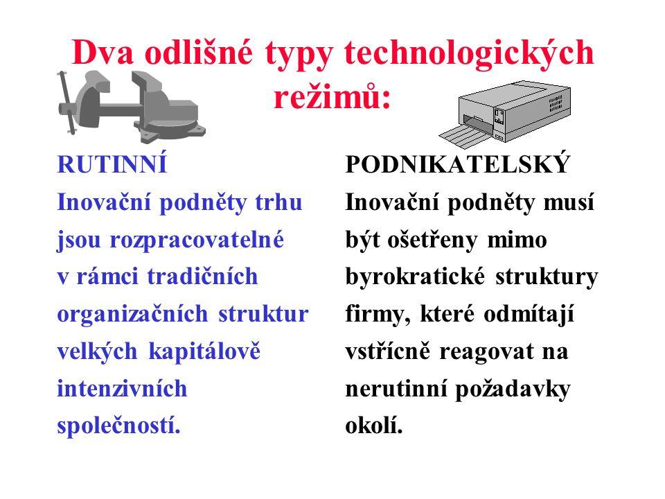Co to je - technologický režim.