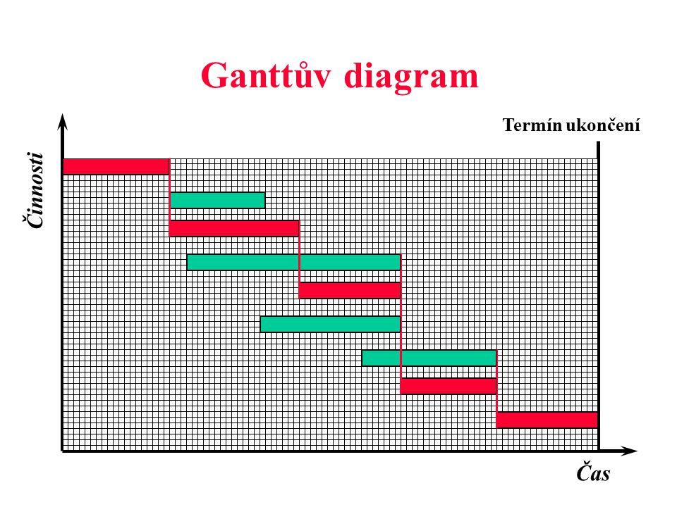 Jaký charakter harmonogramu použít pro jednotlivé typy plánu.