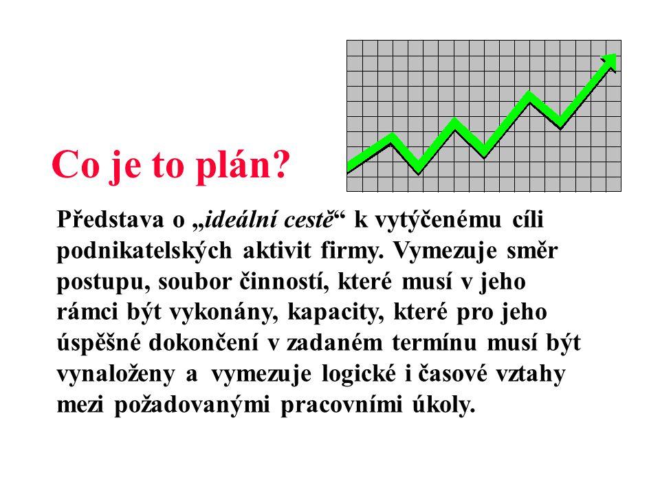 """Co je to plán.Představa o """"ideální cestě k vytýčenému cíli podnikatelských aktivit firmy."""