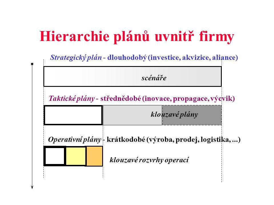 Strategický plán - dlouhodobý (investice, akvizice, aliance) scénáře Taktické plány - střednědobé (inovace, propagace, výcvik) klouzavé plány Operativní plány - krátkodobé (výroba, prodej, logistika,...) klouzavé rozvrhy operací Hierarchie plánů uvnitř firmy