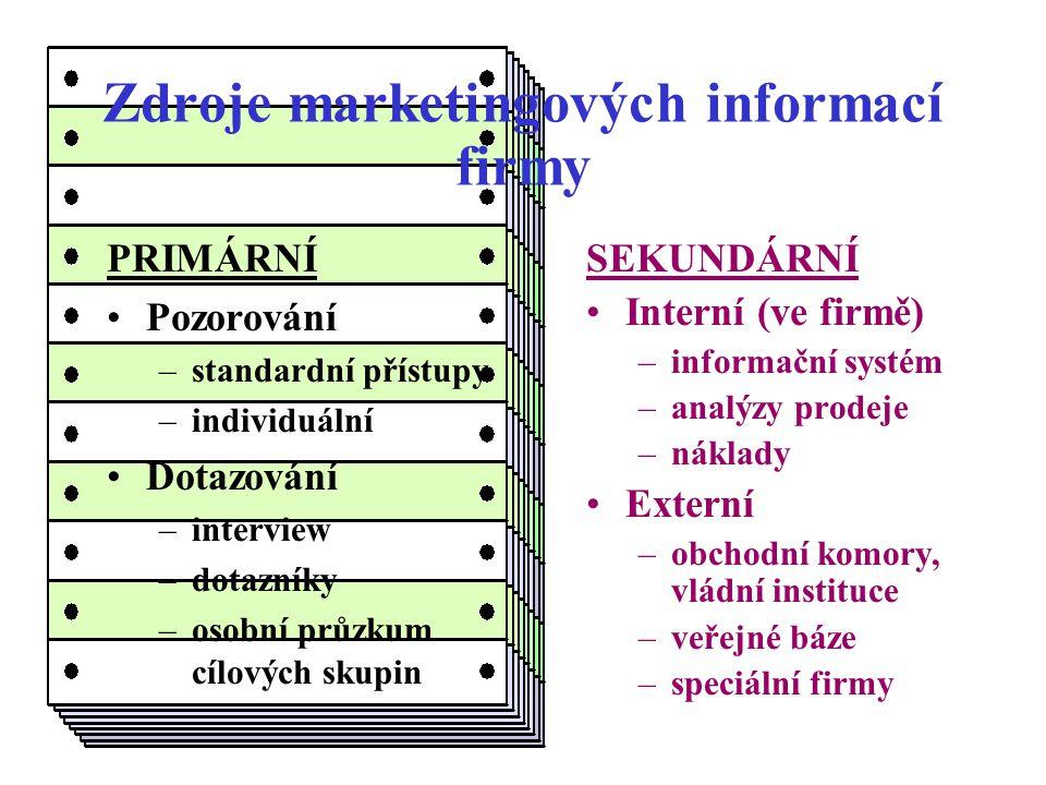 2.krok: Analýza současného stavu Jak vypadá situace na trhu.