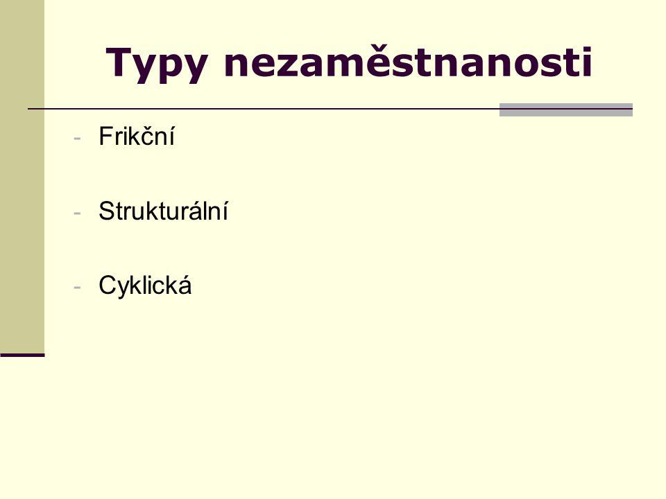 Typy nezaměstnanosti - Frikční - Strukturální - Cyklická