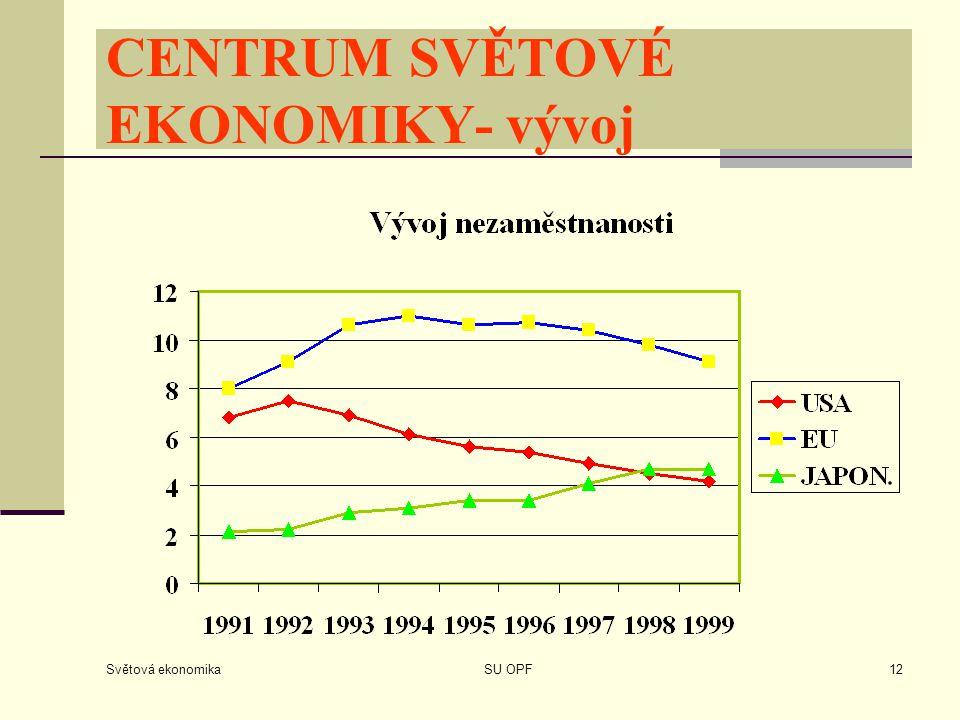 Světová ekonomika SU OPF12 CENTRUM SVĚTOVÉ EKONOMIKY- vývoj