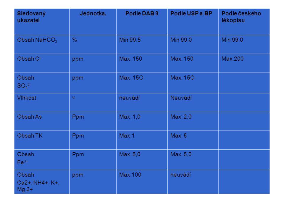 Sledovaný ukazatel Jednotka.Podle DAB 9Podle USP a BPPodle českého lékopisu Obsah NaHCO 3 %Min 99,5Min 99,0 Obsah Cl - ppmMax.