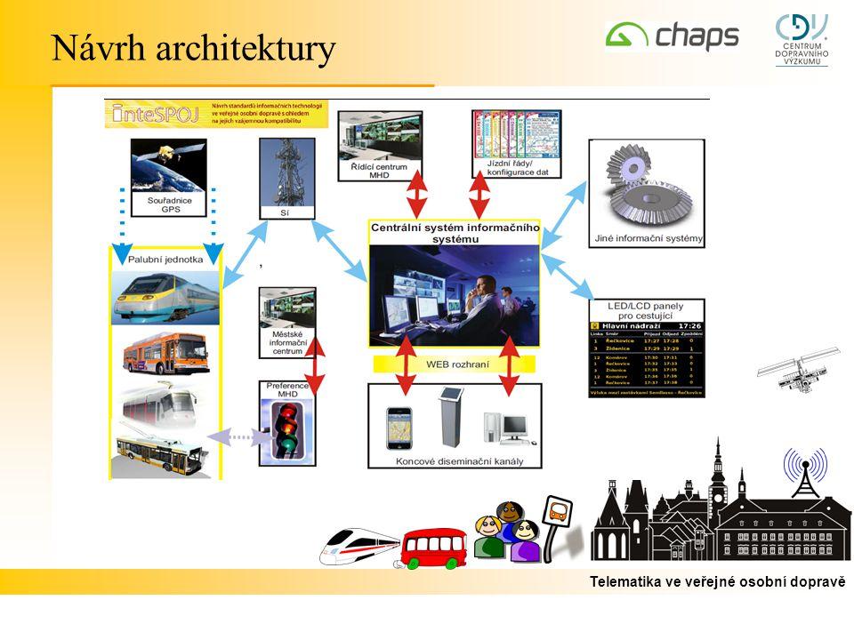 Telematika ve veřejné osobní dopravě Návrh architektury