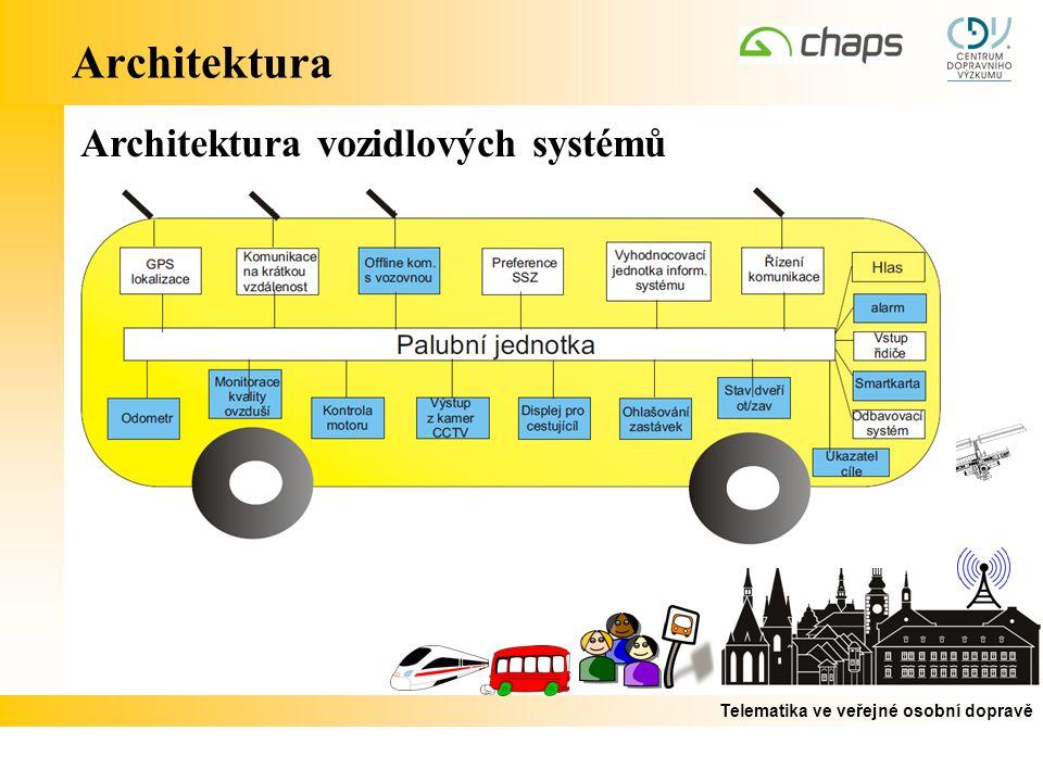 Telematika ve veřejné osobní dopravě Architektura Architektura vozidlových systémů