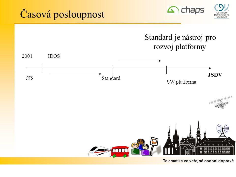 Telematika ve veřejné osobní dopravě Časová posloupnost CIS IDOS JSDV ČR Standard Standard je nástroj pro rozvoj platformy SW platforma 2001