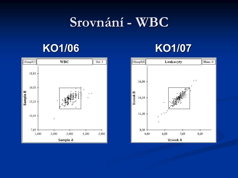 Srovnání - WBC KO1/06KO1/07