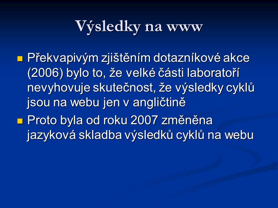 Výsledky na www Překvapivým zjištěním dotazníkové akce (2006) bylo to, že velké části laboratoří nevyhovuje skutečnost, že výsledky cyklů jsou na webu jen v angličtině Překvapivým zjištěním dotazníkové akce (2006) bylo to, že velké části laboratoří nevyhovuje skutečnost, že výsledky cyklů jsou na webu jen v angličtině Proto byla od roku 2007 změněna jazyková skladba výsledků cyklů na webu Proto byla od roku 2007 změněna jazyková skladba výsledků cyklů na webu