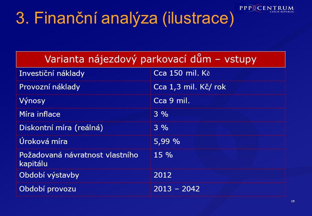19 3. Finanční analýza (ilustrace) Varianta nájezdový parkovací dům – vstupy Investiční nákladyCca 150 mil. K č Provozní nákladyCca 1,3 mil. Kč/ rok V