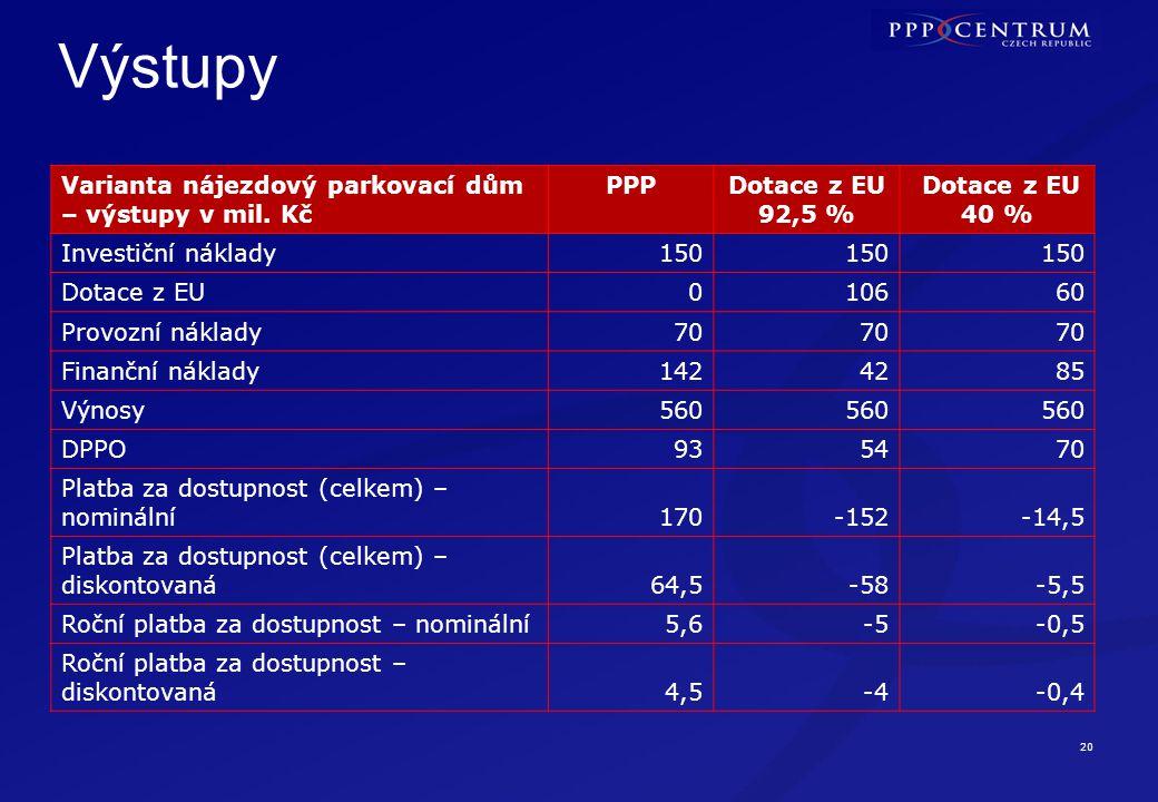 20 Výstupy Varianta nájezdový parkovací dům – výstupy v mil. Kč PPPDotace z EU 92,5 % Dotace z EU 40 % Investiční náklady150 Dotace z EU010660 Provozn