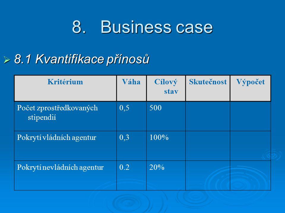 8.Business case  8.1 Kvantifikace přínosů KritériumVáhaCílový stav SkutečnostVýpočet Počet zprostředkovaných stipendií 0,5500 Pokrytí vládních agentur0,3100% Pokrytí nevládních agentur0.220%