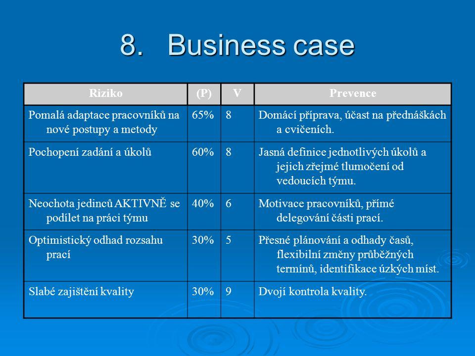 8.Business case Riziko(P)VPrevence Pomalá adaptace pracovníků na nové postupy a metody 65%8Domácí příprava, účast na přednáškách a cvičeních.