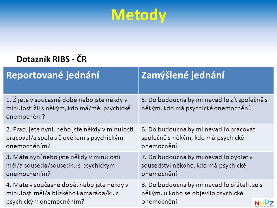 Metody Dotazník RIBS - ČR Reportované jednáníZamýšlené jednání 1.