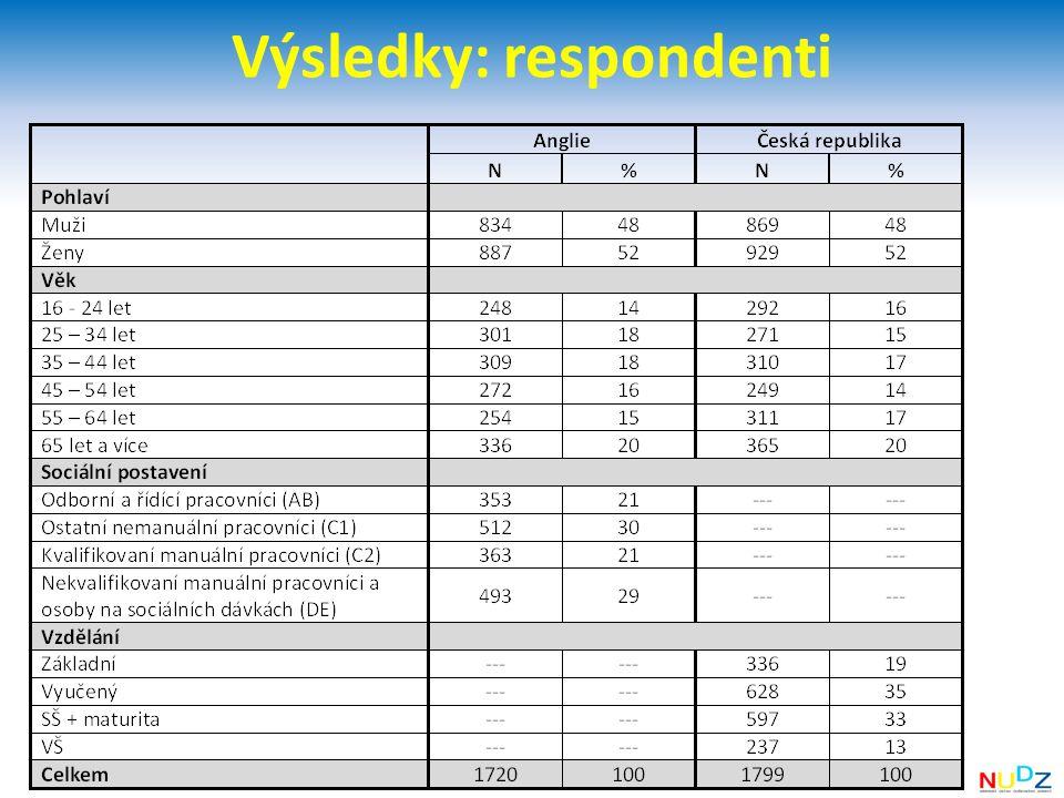 Výsledky: respondenti