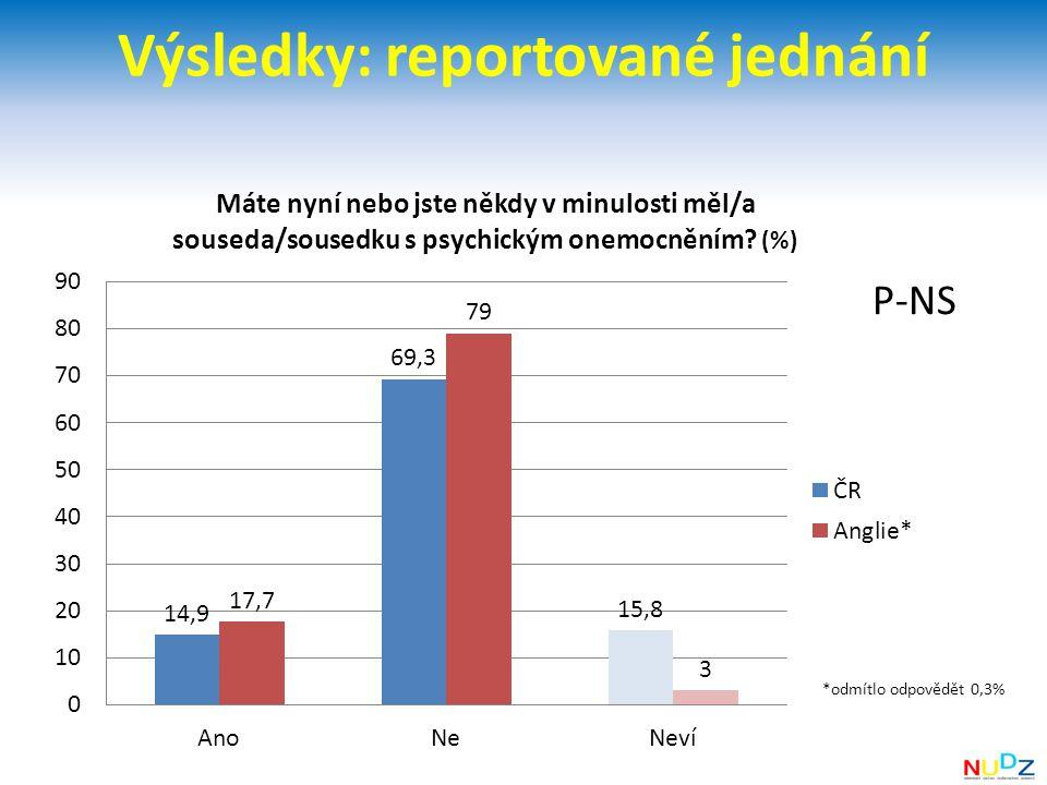 Výsledky: reportované jednání P-NS *odmítlo odpovědět 0,3%