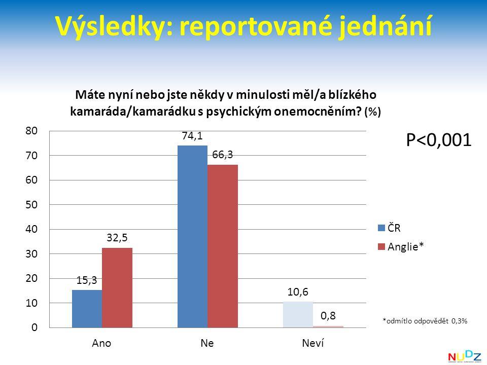 Výsledky: reportované jednání P<0,001 *odmítlo odpovědět 0,3%