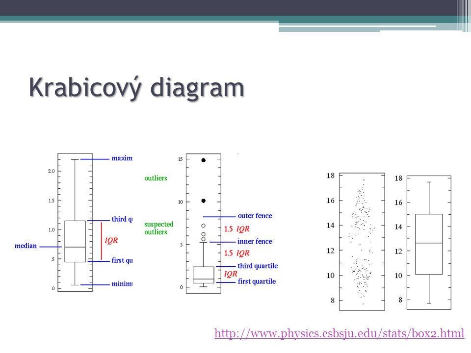 Krabicový diagram http://www.physics.csbsju.edu/stats/box2.html