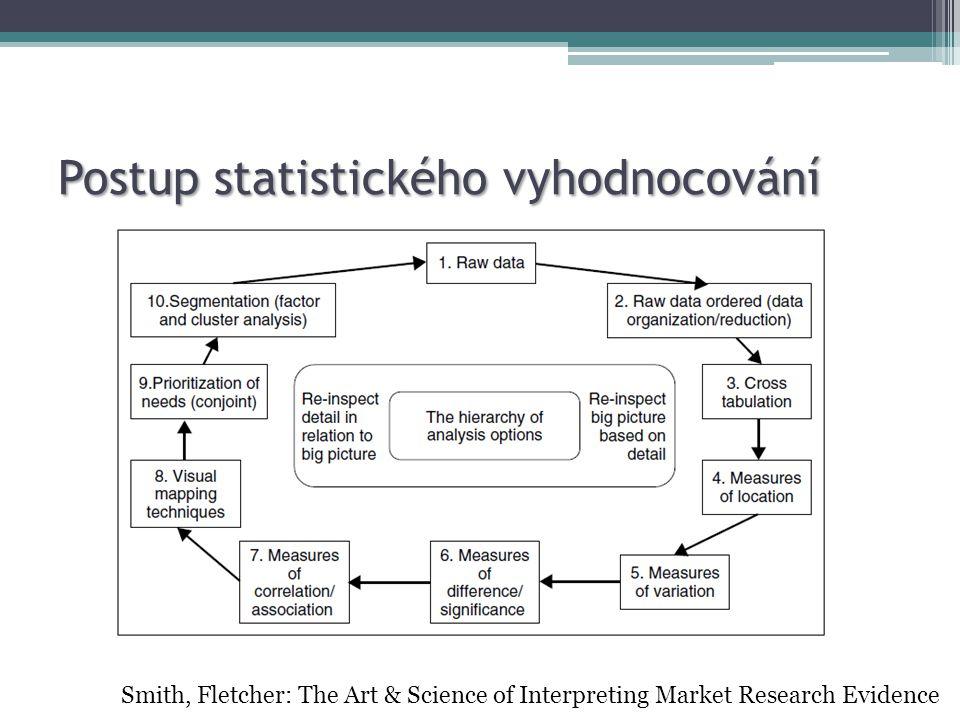 Postup statistického vyhodnocování Smith, Fletcher: The Art & Science of Interpreting Market Research Evidence