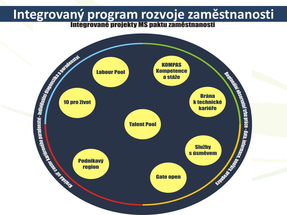 Integrovaný program rozvoje zaměstnanosti