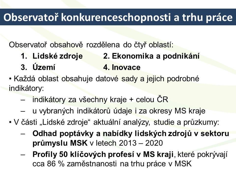 Observatoř konkurenceschopnosti a trhu práce Observatoř obsahově rozdělena do čtyř oblastí: 1.Lidské zdroje 2. Ekonomika a podnikání 3.Území 4. Inovac