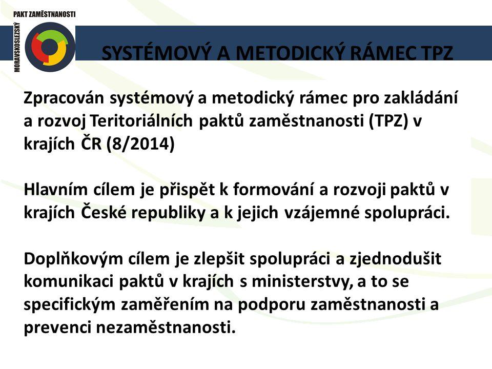 SYSTÉMOVÝ A METODICKÝ RÁMEC TPZ Zpracován systémový a metodický rámec pro zakládání a rozvoj Teritoriálních paktů zaměstnanosti (TPZ) v krajích ČR (8/2014) Hlavním cílem je přispět k formování a rozvoji paktů v krajích České republiky a k jejich vzájemné spolupráci.