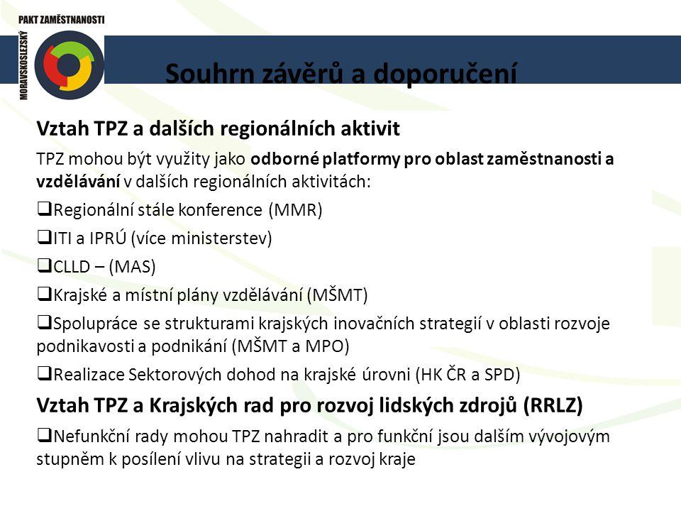 Souhrn závěrů a doporučení Vztah TPZ a dalších regionálních aktivit TPZ mohou být využity jako odborné platformy pro oblast zaměstnanosti a vzdělávání v dalších regionálních aktivitách:  Regionální stále konference (MMR)  ITI a IPRÚ (více ministerstev)  CLLD – (MAS)  Krajské a místní plány vzdělávání (MŠMT)  Spolupráce se strukturami krajských inovačních strategií v oblasti rozvoje podnikavosti a podnikání (MŠMT a MPO)  Realizace Sektorových dohod na krajské úrovni (HK ČR a SPD) Vztah TPZ a Krajských rad pro rozvoj lidských zdrojů (RRLZ)  Nefunkční rady mohou TPZ nahradit a pro funkční jsou dalším vývojovým stupněm k posílení vlivu na strategii a rozvoj kraje