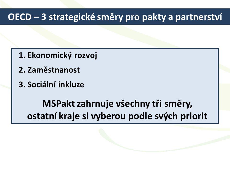 OECD – 3 strategické směry pro pakty a partnerství 1. Ekonomický rozvoj 2. Zaměstnanost 3. Sociální inkluze MSPakt zahrnuje všechny tři směry, ostatní