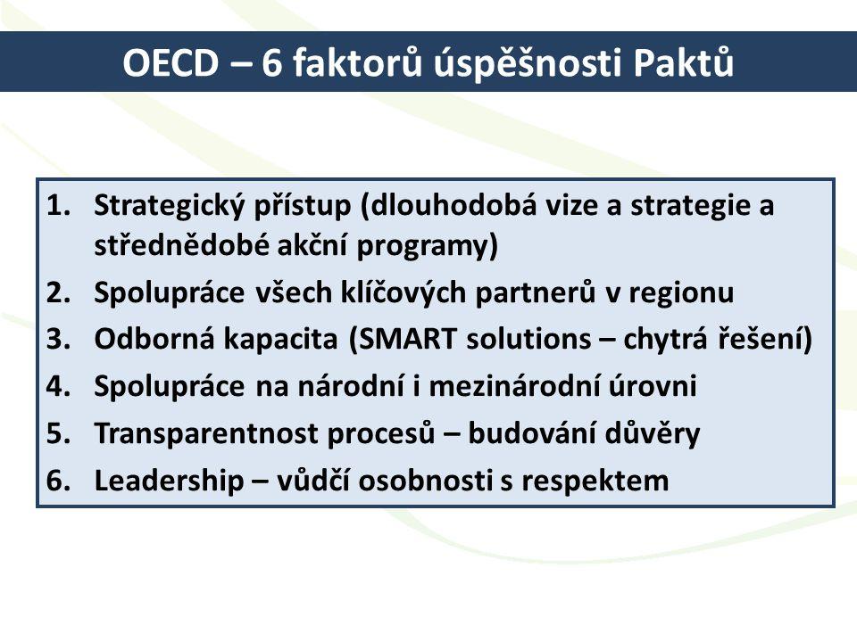 OECD – 6 faktorů úspěšnosti Paktů 1.Strategický přístup (dlouhodobá vize a strategie a střednědobé akční programy) 2.Spolupráce všech klíčových partnerů v regionu 3.Odborná kapacita (SMART solutions – chytrá řešení) 4.Spolupráce na národní i mezinárodní úrovni 5.Transparentnost procesů – budování důvěry 6.Leadership – vůdčí osobnosti s respektem