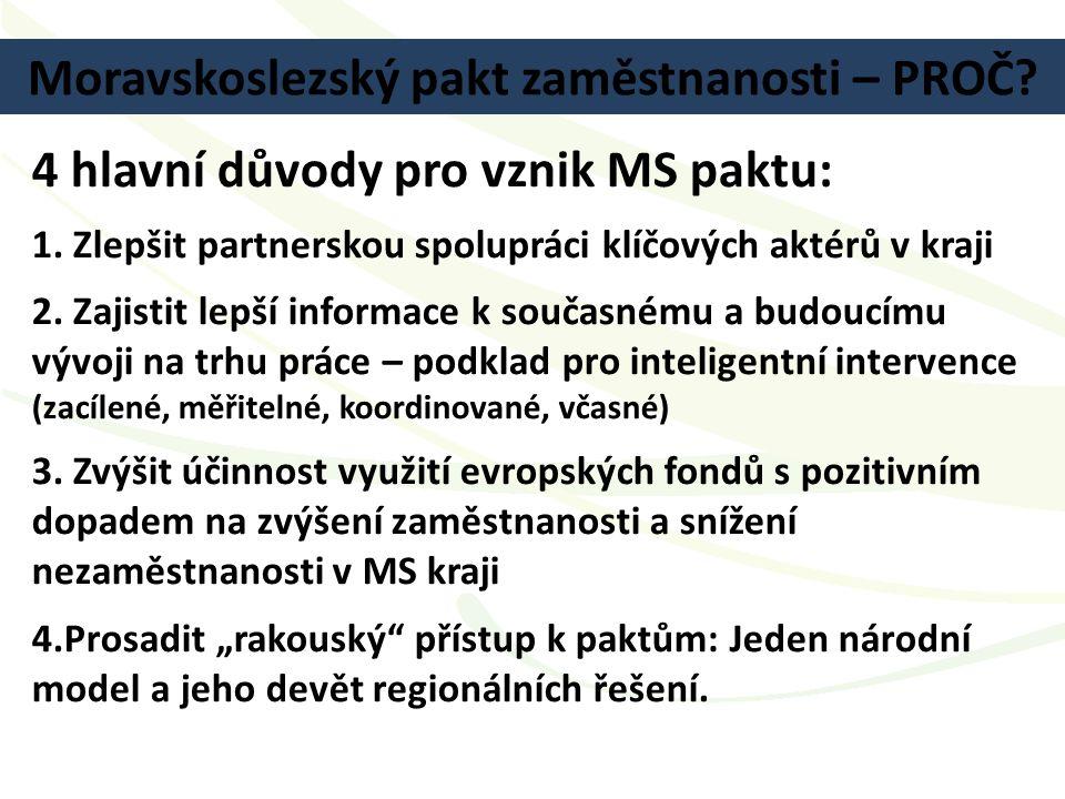 Moravskoslezský pakt zaměstnanosti – PROČ? 4 hlavní důvody pro vznik MS paktu: 1. Zlepšit partnerskou spolupráci klíčových aktérů v kraji 2. Zajistit