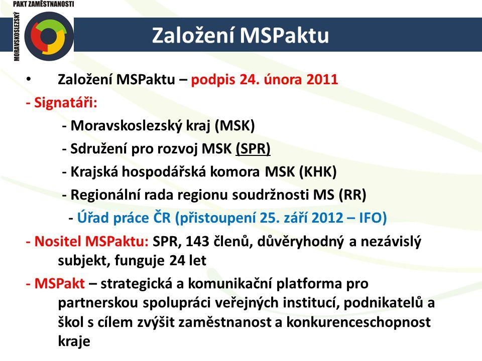 Založení MSPaktu Založení MSPaktu – podpis 24. února 2011 - Signatáři: - Moravskoslezský kraj (MSK) - Sdružení pro rozvoj MSK (SPR) - Krajská hospodář