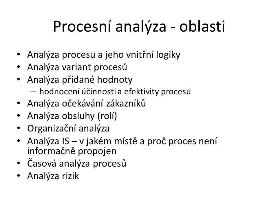 Procesní analýza - oblasti Analýza procesu a jeho vnitřní logiky Analýza variant procesů Analýza přidané hodnoty – hodnocení účinnosti a efektivity procesů Analýza očekávání zákazníků Analýza obsluhy (rolí) Organizační analýza Analýza IS – v jakém místě a proč proces není informačně propojen Časová analýza procesů Analýza rizik