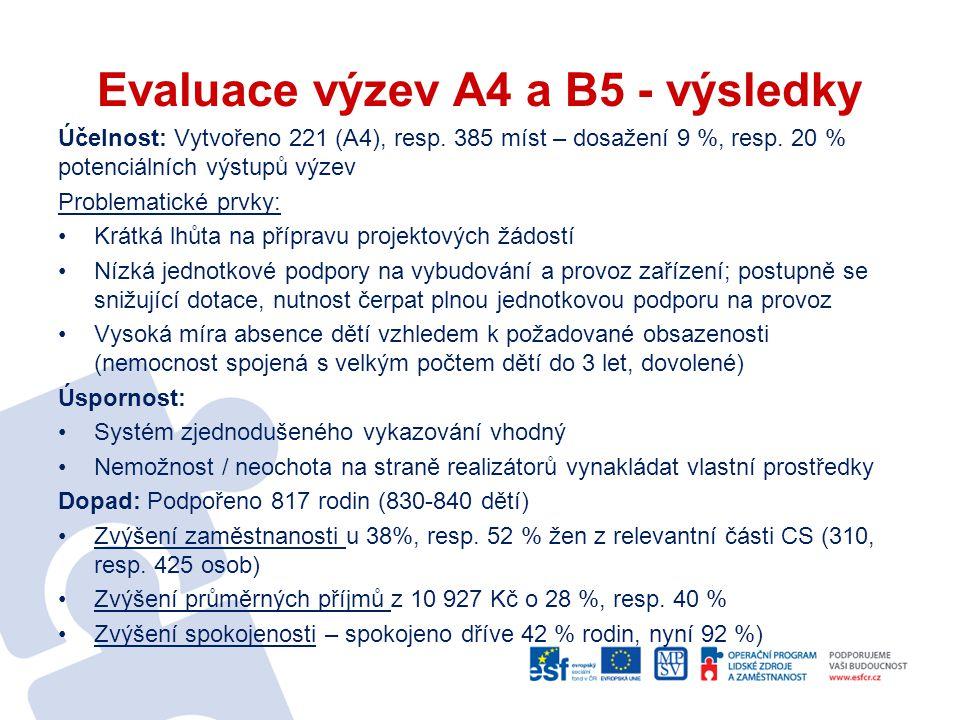 Evaluace výzev A4 a B5 - výsledky Účelnost: Vytvořeno 221 (A4), resp.