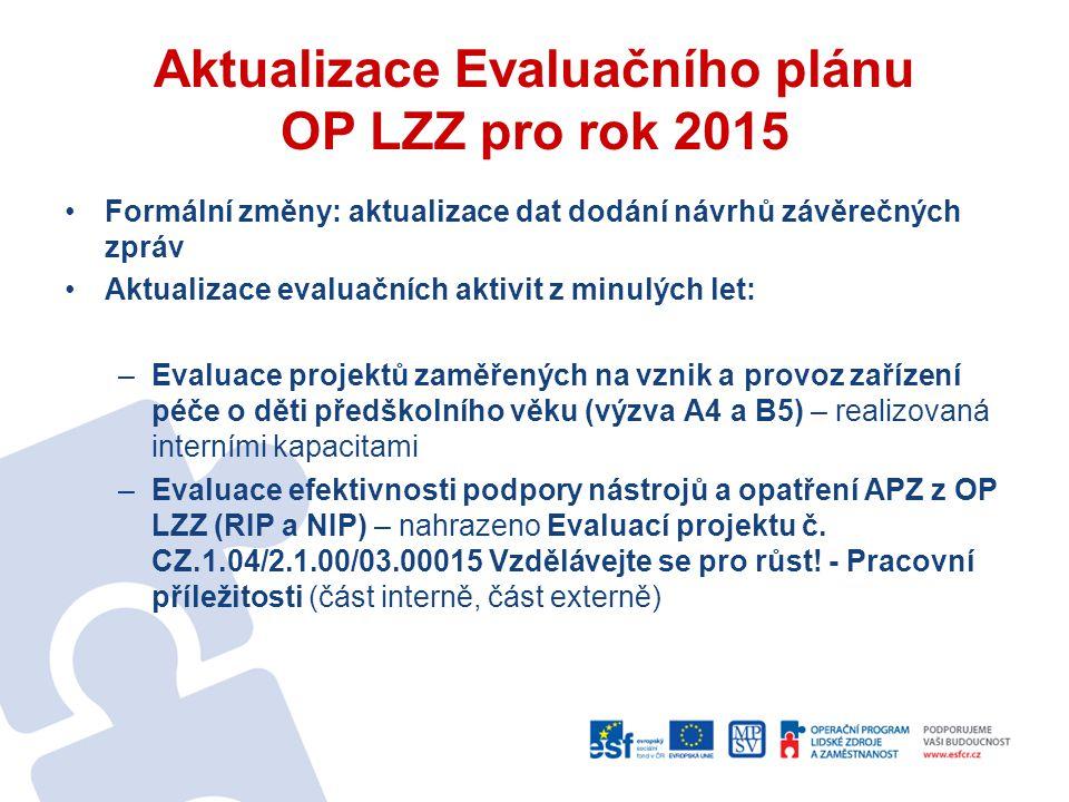 Aktualizace Evaluačního plánu OP LZZ pro rok 2015 Formální změny: aktualizace dat dodání návrhů závěrečných zpráv Aktualizace evaluačních aktivit z minulých let: –Evaluace projektů zaměřených na vznik a provoz zařízení péče o děti předškolního věku (výzva A4 a B5) – realizovaná interními kapacitami –Evaluace efektivnosti podpory nástrojů a opatření APZ z OP LZZ (RIP a NIP) – nahrazeno Evaluací projektu č.