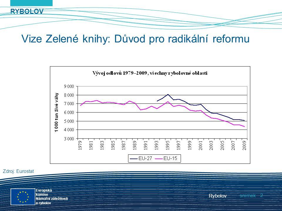 RYBOLOV snímek Evropská komise Námořní záležitosti a rybolov Rybolov 2 Vize Zelené knihy: Důvod pro radikální reformu Zdroj: Eurostat