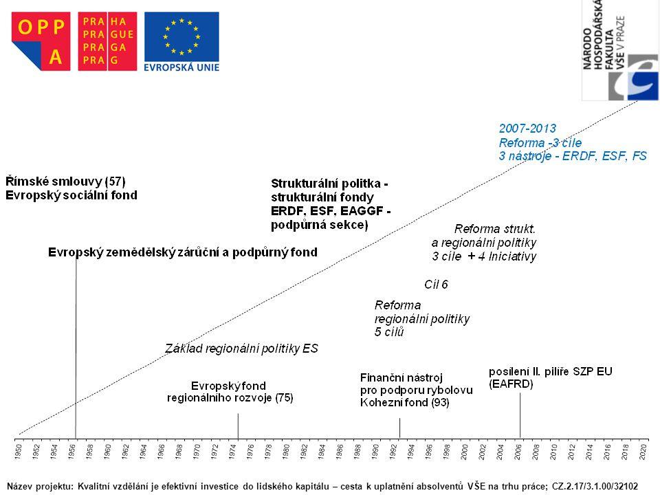 Fond soudržnosti Projekty: minimum 10 mil.