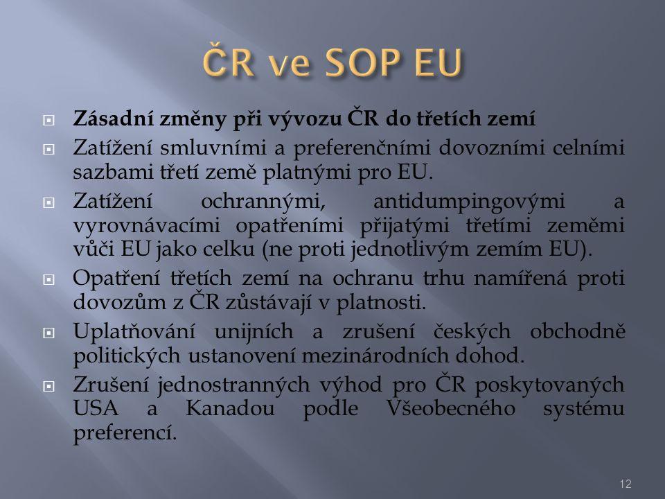  Zásadní změny při vývozu ČR do třetích zemí  Zatížení smluvními a preferenčními dovozními celními sazbami třetí země platnými pro EU.  Zatížení oc