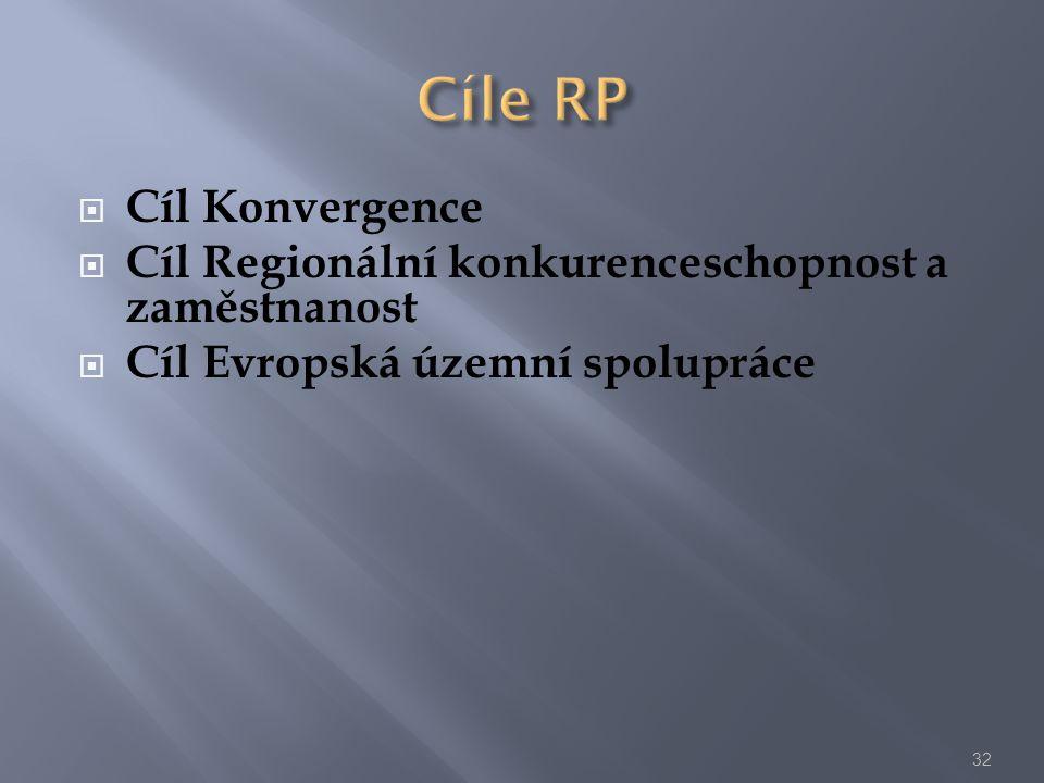  Cíl Konvergence  Cíl Regionální konkurenceschopnost a zaměstnanost  Cíl Evropská územní spolupráce 32