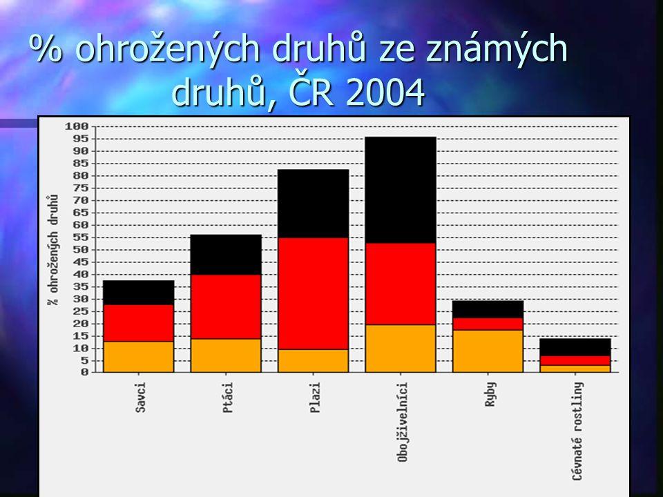 % ohrožených druhů ze známých druhů, ČR 2004