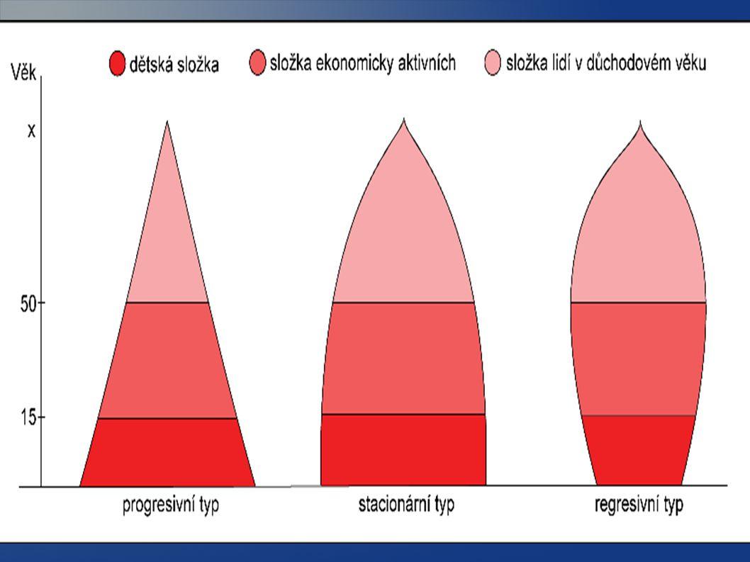MECHANICKÝ POHYB OBYVATELSTVA - stěhování obyvatelstva ( migrace) - trvalá – konečná změna trvalého pobytu - dočasná – přesídlení na omezenou dobu - sezónní – v určitém období roku - denní – dojíždění za prací, do školy - vnější migraci patří EMIGRACE ( vystěhování) IMIGRACE - přistěhování