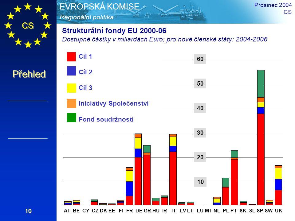 CS Přehled Regionální politika EVROPSKÁ KOMISE Prosinec 2004 CS 10 AT BE CY CZ DK EE FI FR DE GR HU IR IT LV LT LU MT NL PL PT SK SL SP SW UK Objective 1 Objective 2 Objective 3 Community Initiatives Cohesion Fund Cíl 1 Cíl 2 Cíl 3 Iniciativy Společenství Fond soudržnosti Strukturální fondy EU 2000-06 Dostupné částky v miliardách Euro; pro nové členské státy: 2004-2006 10 30 40 50 60 20