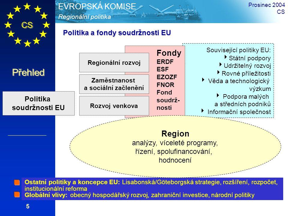 CS Přehled Regionální politika EVROPSKÁ KOMISE Prosinec 2004 CS 5 Související politiky EU:  Státní podpory  Udržitelný rozvoj  Rovné příležitosti  Věda a technologický výzkum  Podpora malých a středních podniků  Informační společnost Fondy ERDF ESF EZOZF FNOR Fond soudrž- nosti Politika soudržnosti EU Rozvoj venkova Zaměstnanost a sociální začlenění Regionální rozvoj Ostatní politiky a koncepce EU: Lisabonská/Göteborgská strategie, rozšíření, rozpočet, institucionální reforma Globální vlivy: obecný hospodářský rozvoj, zahraniční investice, národní politiky Politika a fondy soudržnosti EU Region analýzy, víceleté programy, řízení, spolufinancování, hodnocení
